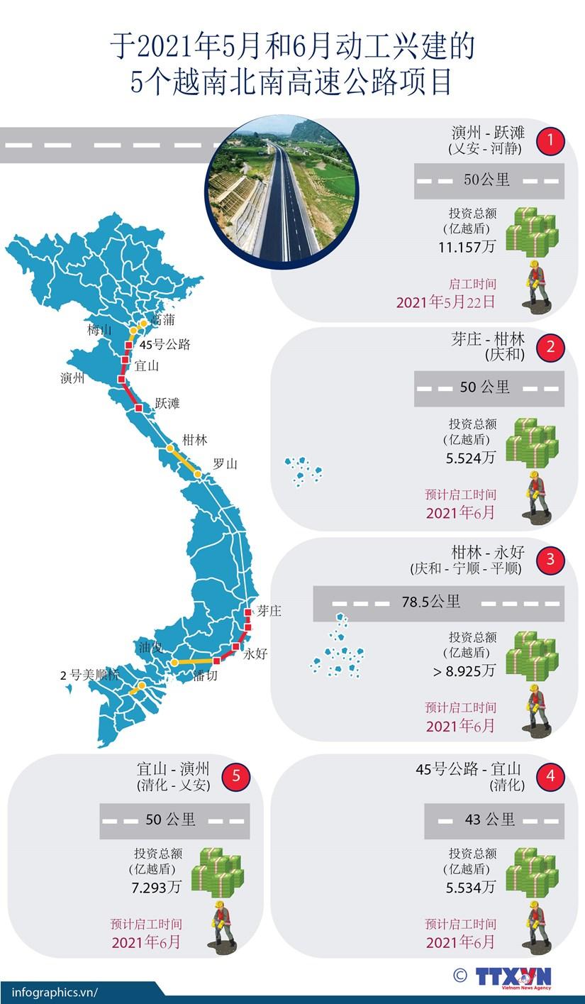 图表新闻:于2021年5月和6月越南动工兴建5个越南北南高速公路项目 hinh anh 1