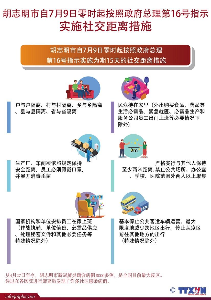 胡志明市提升防疫级别 自7月9日零时起实施社交距离措施 hinh anh 1