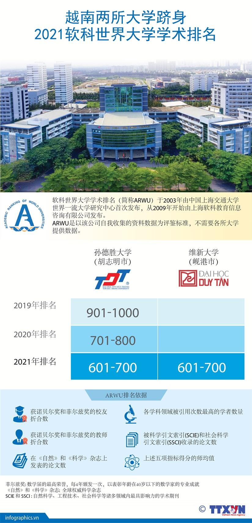 图表新闻:越南两所大学跻身2021软科世界大学学术排名 hinh anh 1