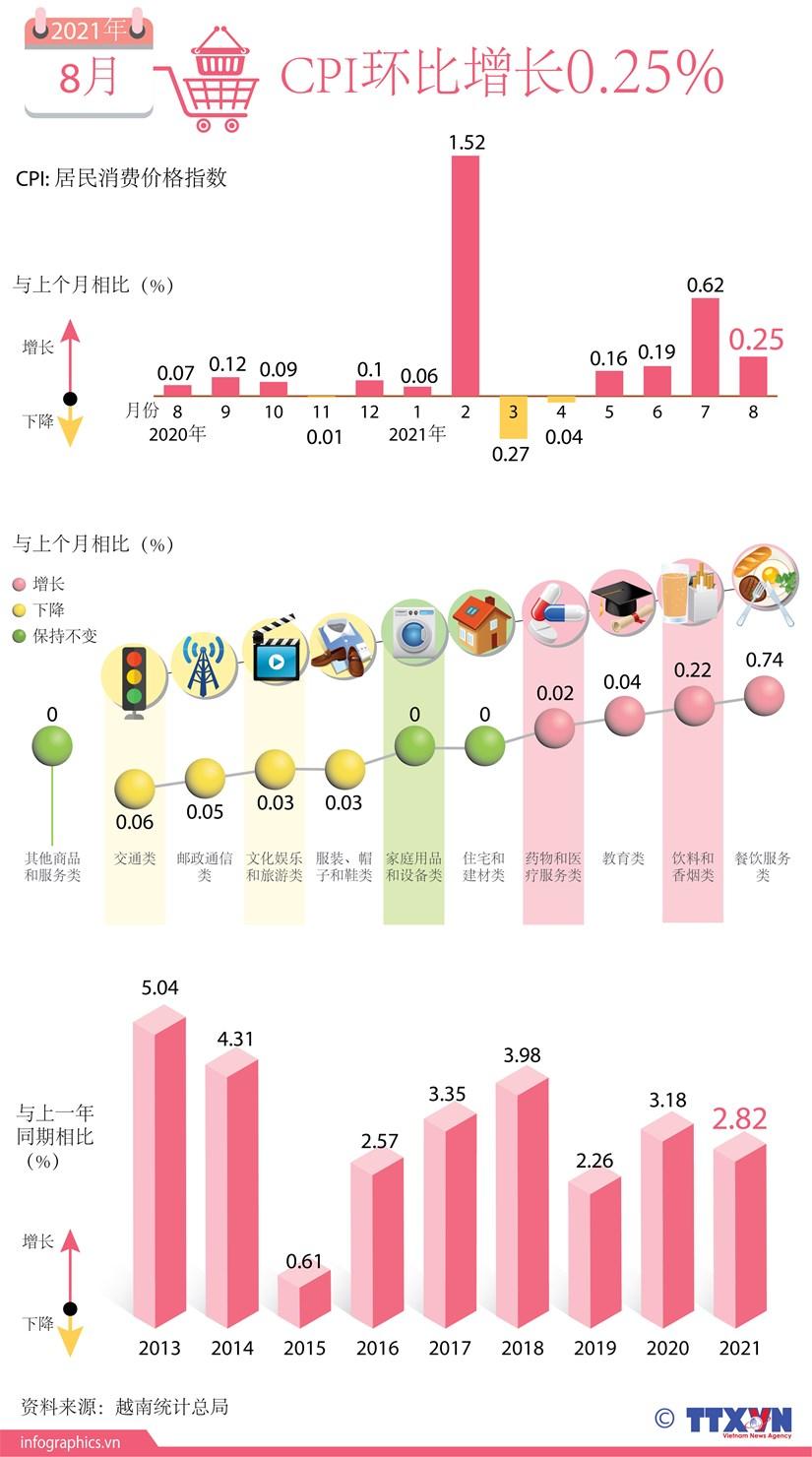 图表新闻:8月份越南CPI指数环比增长0.25% hinh anh 1