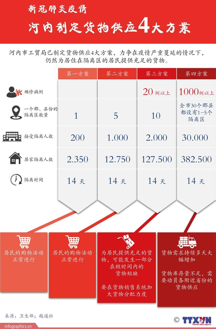 图表新闻:河内市制定货物供应4大方案 hinh anh 1
