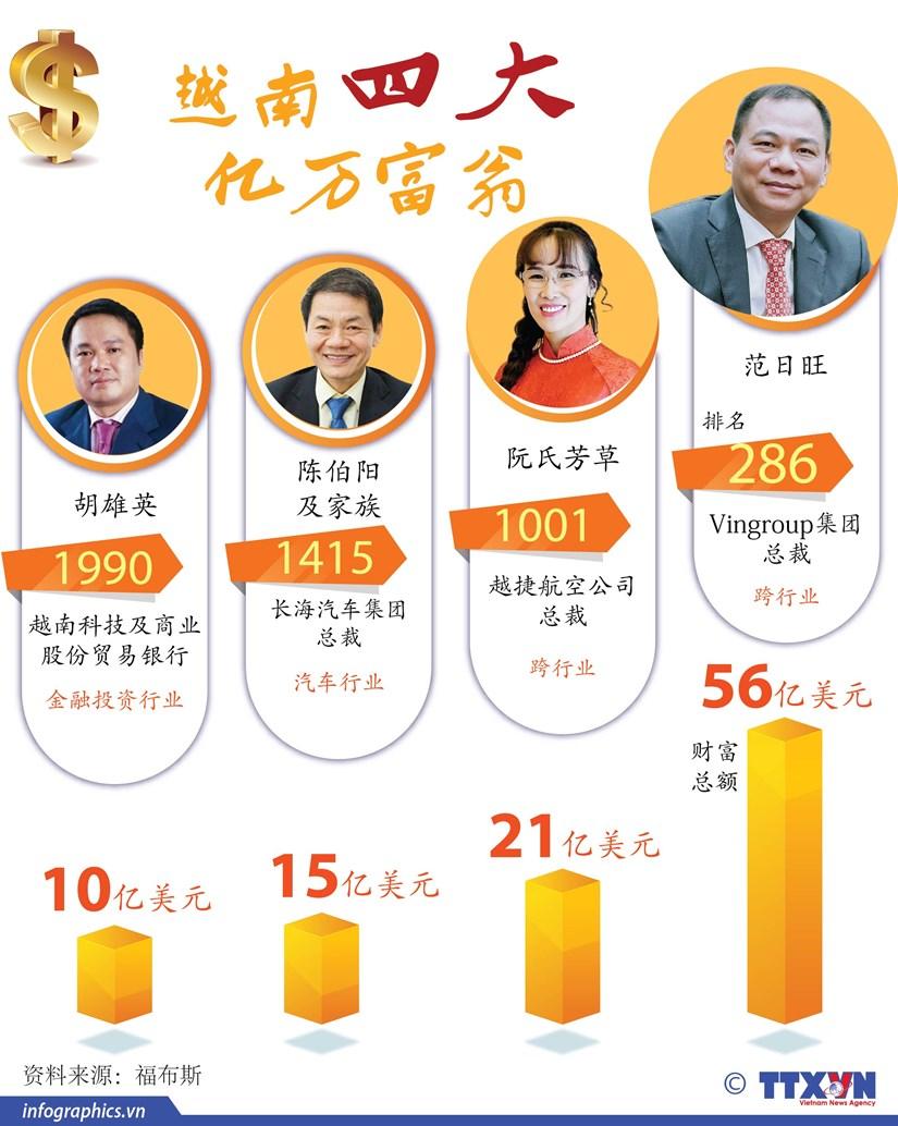 图表新闻:越南四大亿万富翁 hinh anh 1
