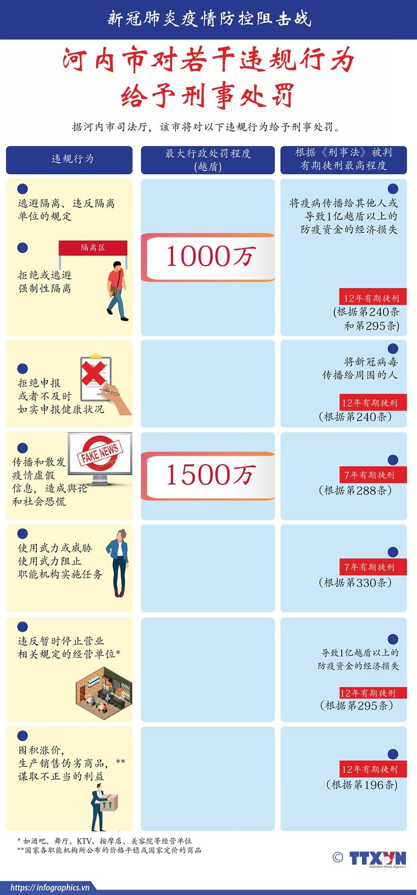 图表新闻:河内市对若干违规行为给予刑事处罚 hinh anh 1