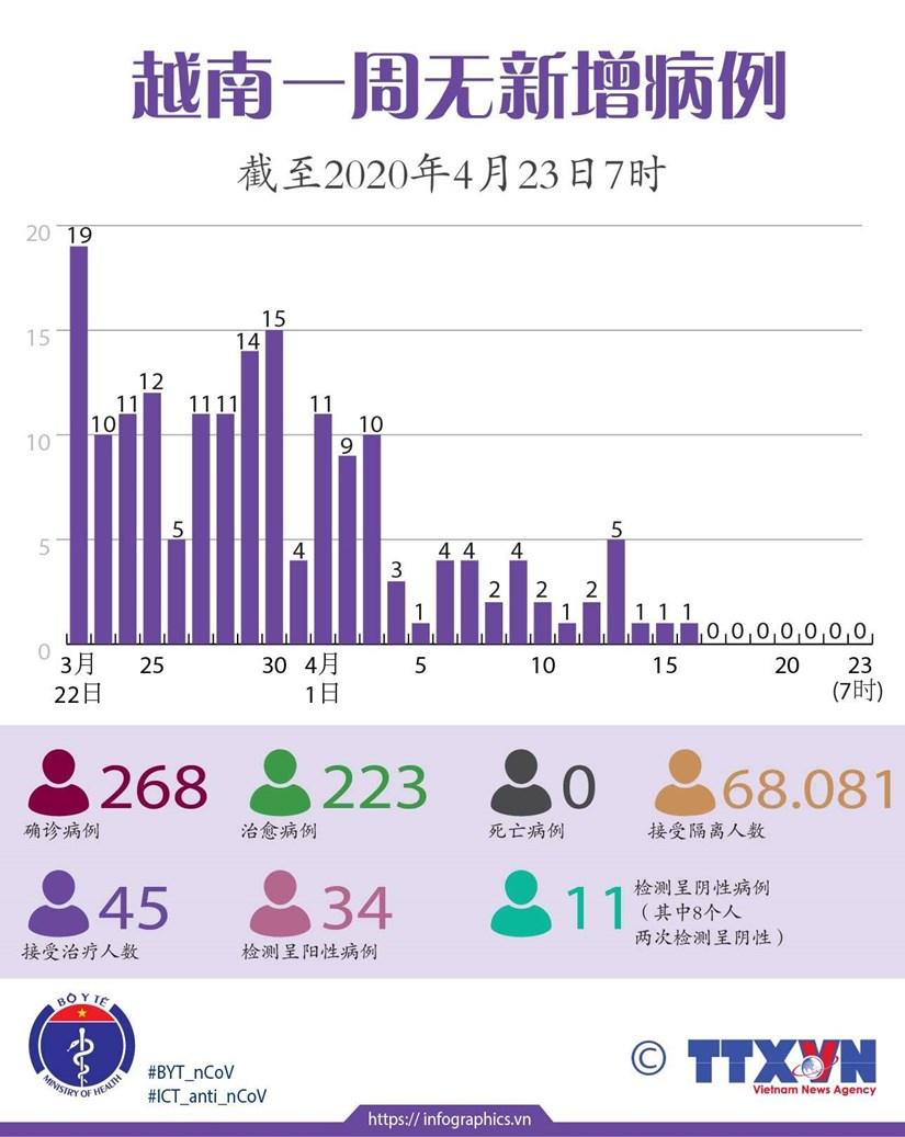 图表新闻:越南一周无新增病例 hinh anh 1