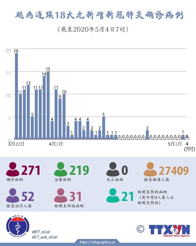 图表新闻:越南连续18天无新增新冠肺炎确诊病例 hinh anh 1