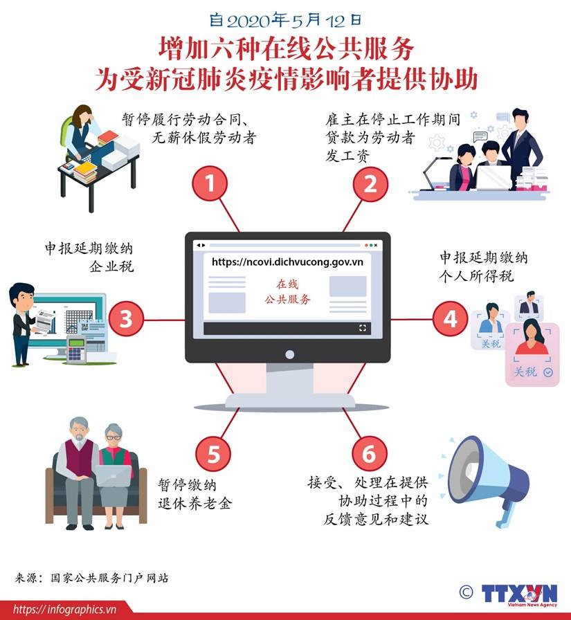 图表新闻:增加六种在线公共服务 为受新冠肺炎疫情影响者提供协助 hinh anh 1