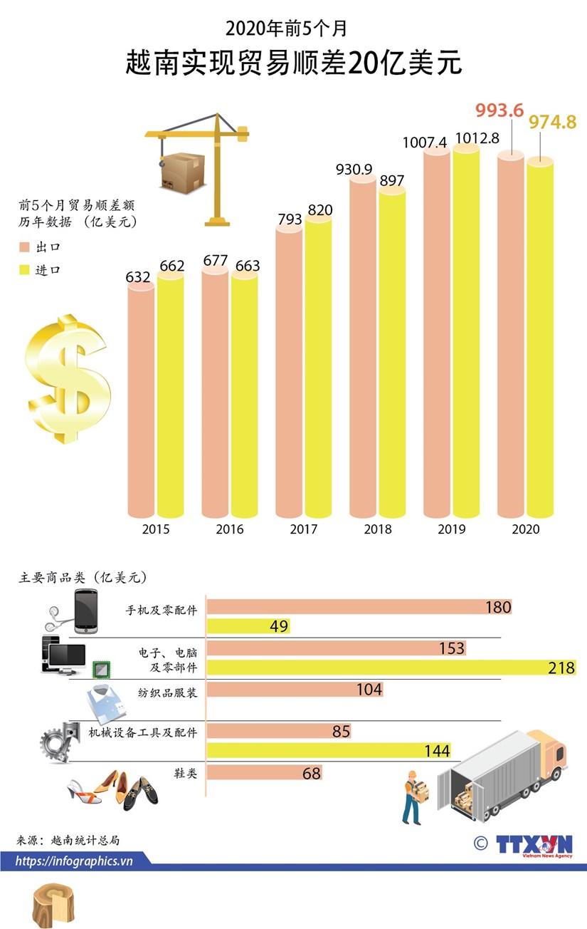图表新闻:2020年前5个月越南实现贸易顺差20亿美元 hinh anh 1