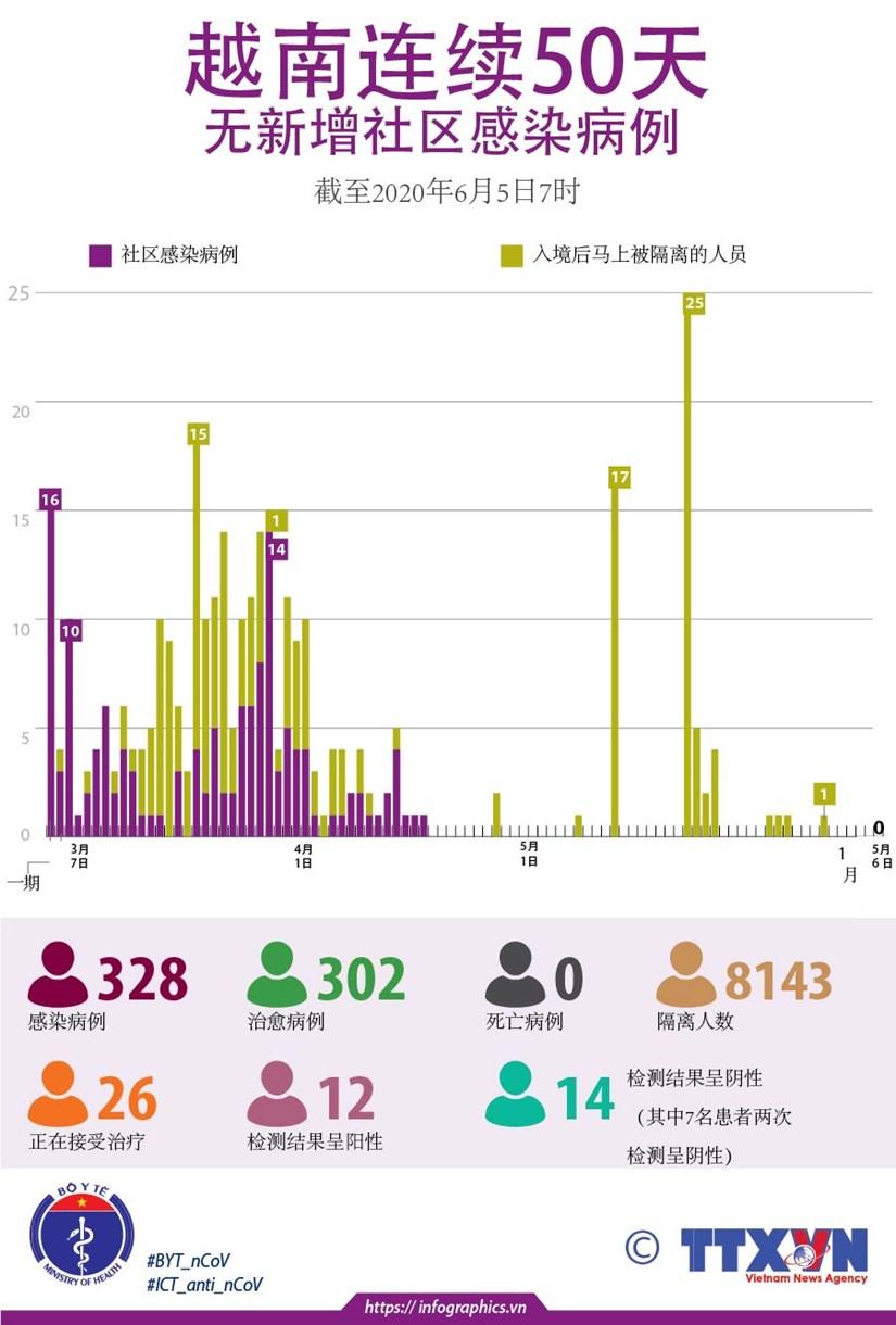 图表新闻:越南连续50天无新增社区感染病例 hinh anh 1