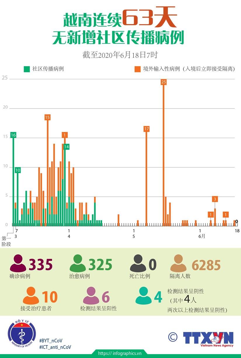 图表新闻:越南连续63天无新增新冠肺炎社区传播病例 hinh anh 1