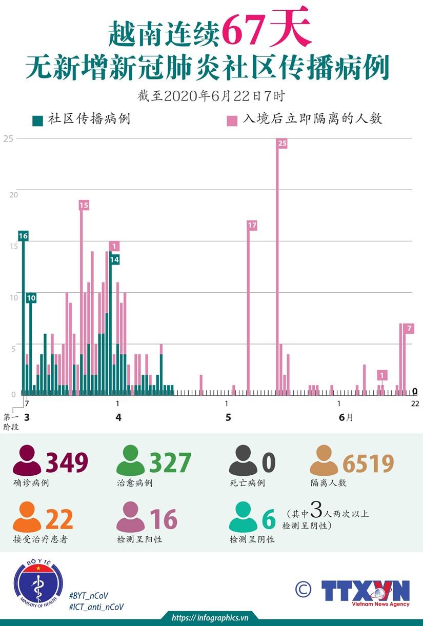 图表新闻:越南连续67天无新增新冠肺炎社区传播病例 hinh anh 1