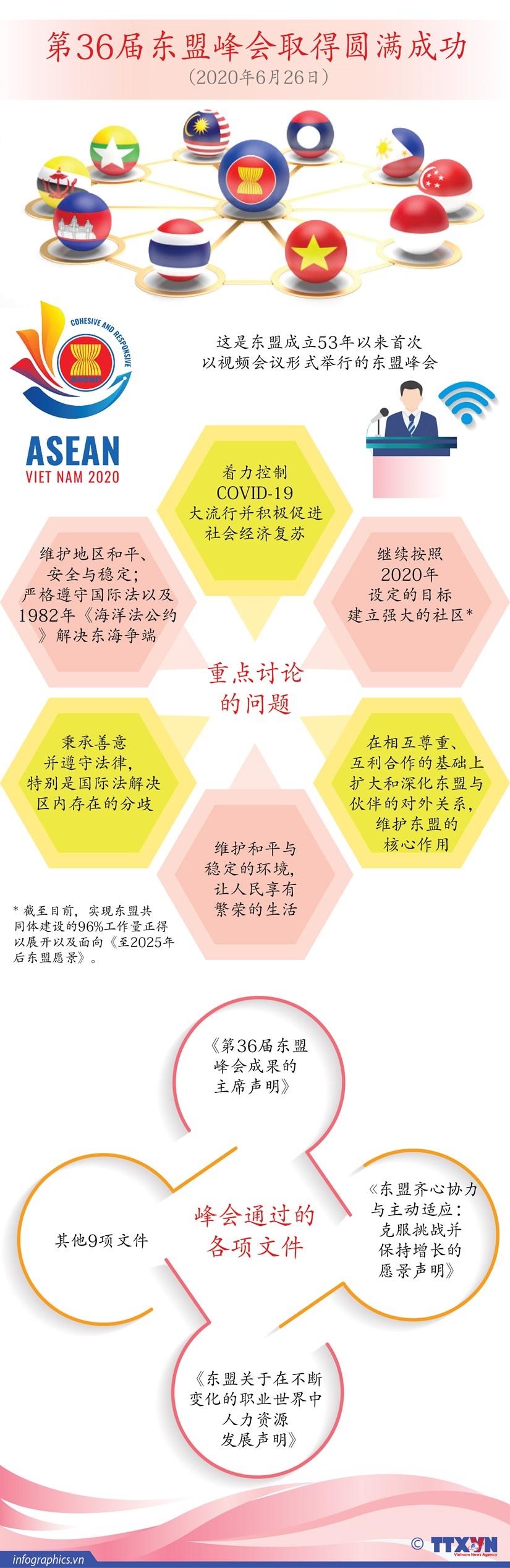 图表新闻:第36届东盟峰会取得圆满成功 hinh anh 1
