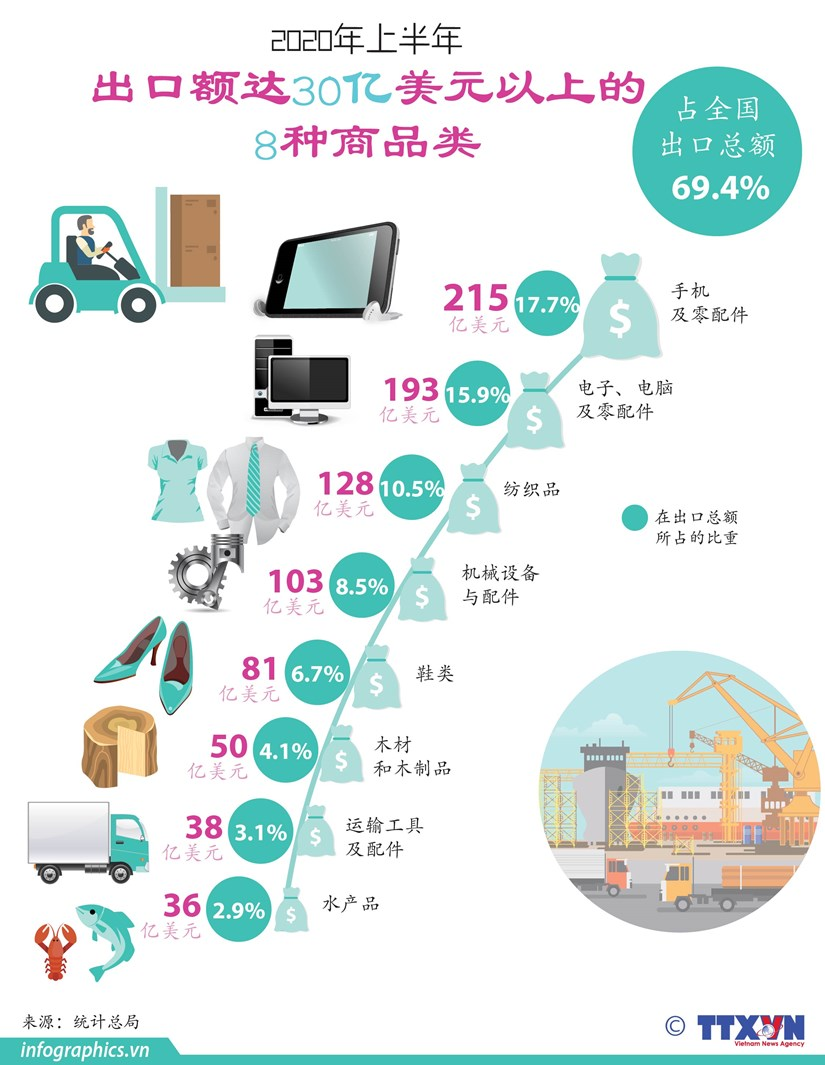 图表新闻:2020年上半年出口额达30亿美元以上的8种商品类 hinh anh 1