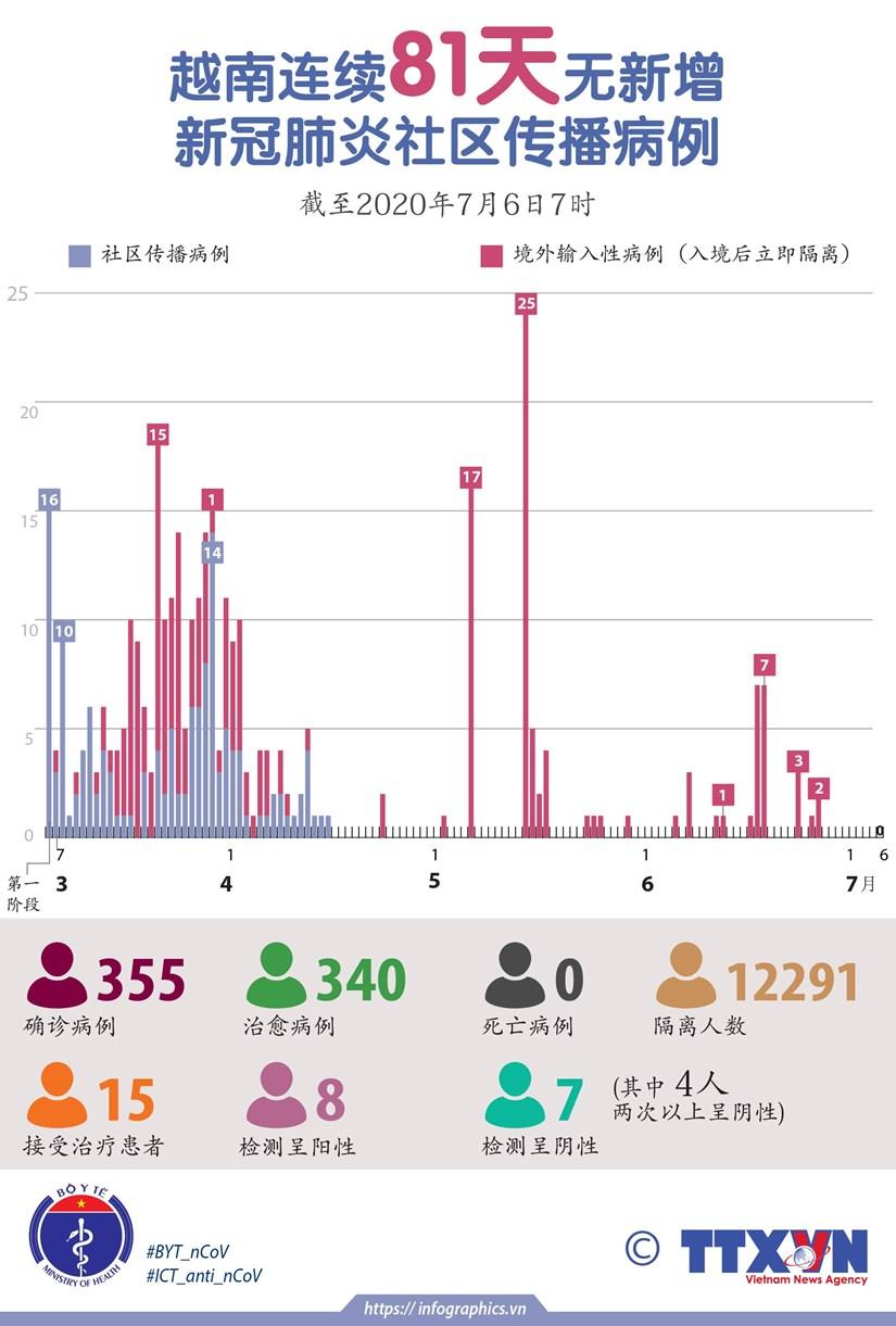 图表新闻:越南连续81天无新增新冠肺炎社区传播病例 hinh anh 1