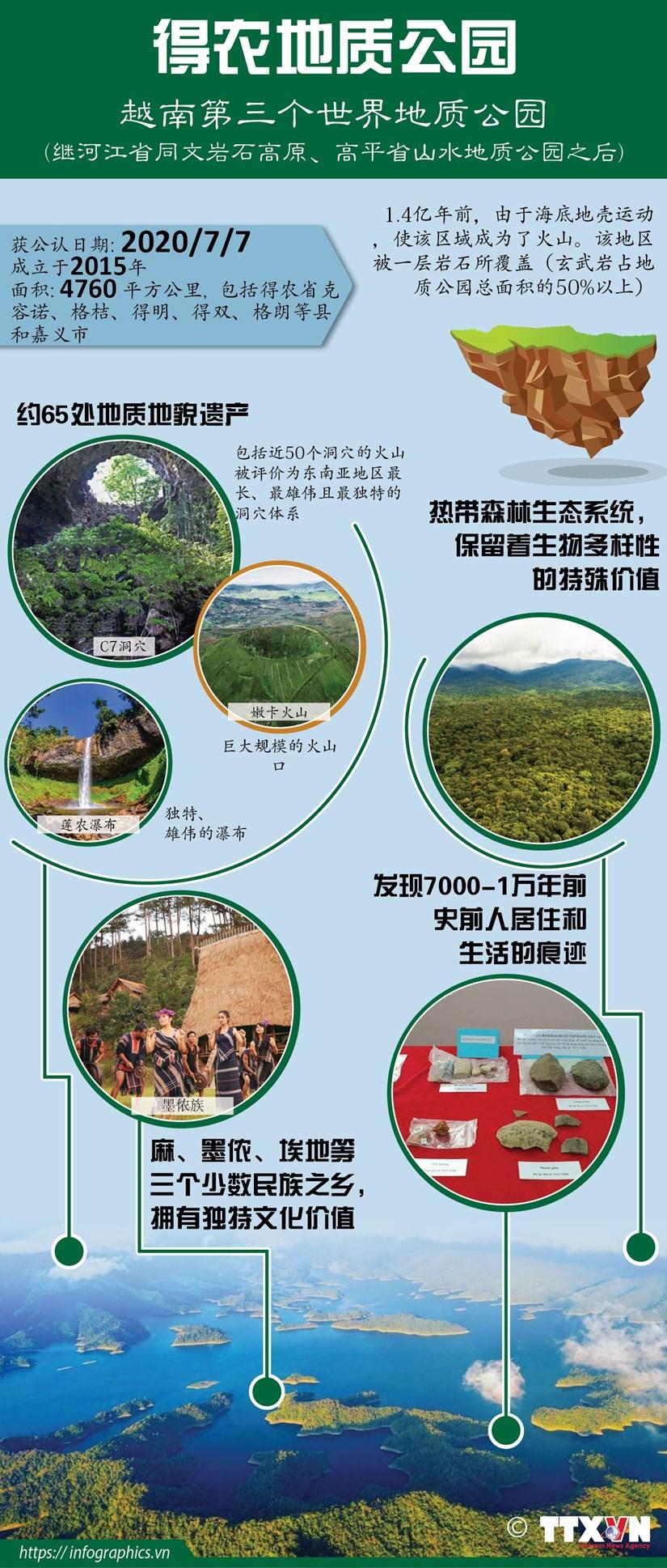 图表新闻:得农地质公园——越南第三个世界地质公园 hinh anh 1