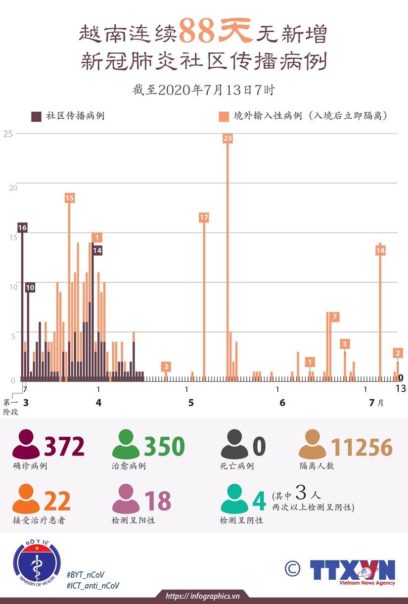 图表新闻:越南连续88天无新增新冠肺炎社区传播病例 hinh anh 1