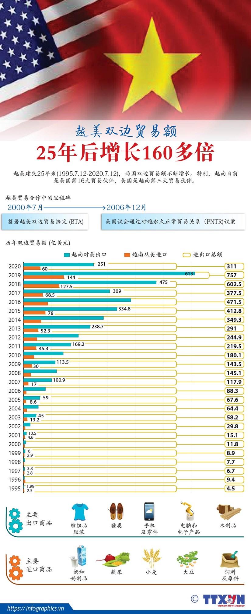 图表新闻:越美双边贸易额25年后增长160多倍 hinh anh 1