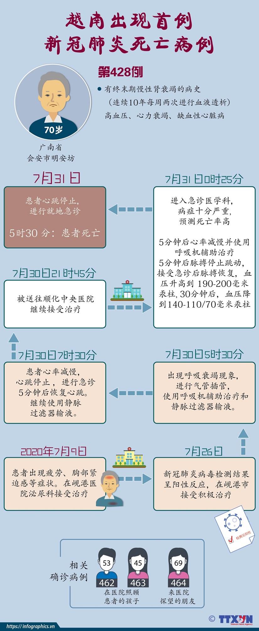 图表新闻:越南出现首例新冠肺炎死亡病例 hinh anh 1