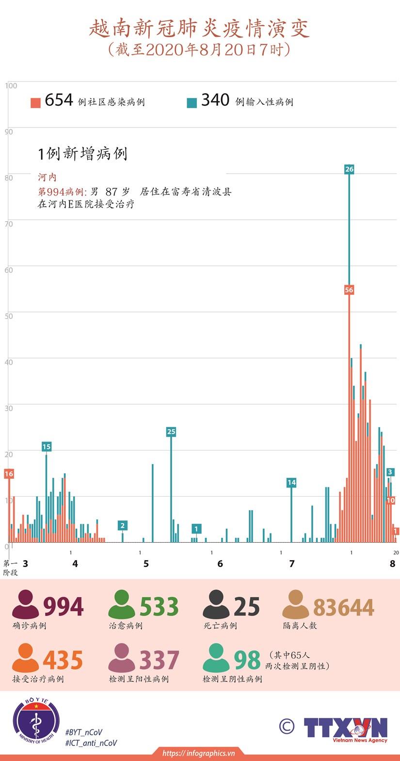 图表新闻:越南新冠肺炎疫情演变 hinh anh 1