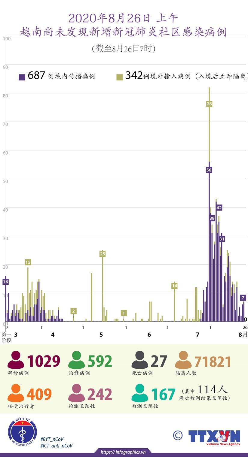 图表新闻: 2020年6月28日上午越南尚未发现新增新冠肺炎社区感染病例 hinh anh 1