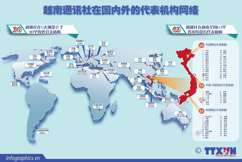 图表新闻:越南通讯社在国内外的代表机构网络 hinh anh 1