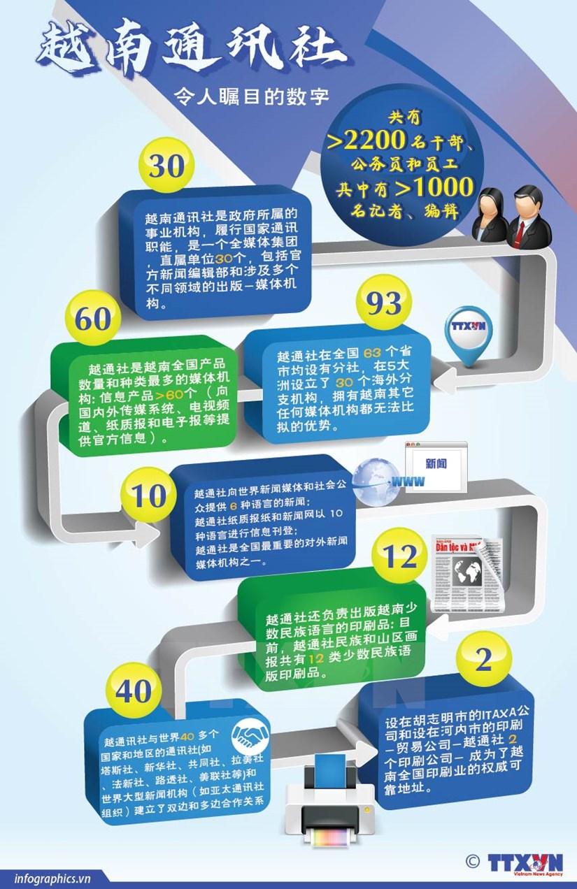图表新闻:越南通讯社令人瞩目的数字 hinh anh 1