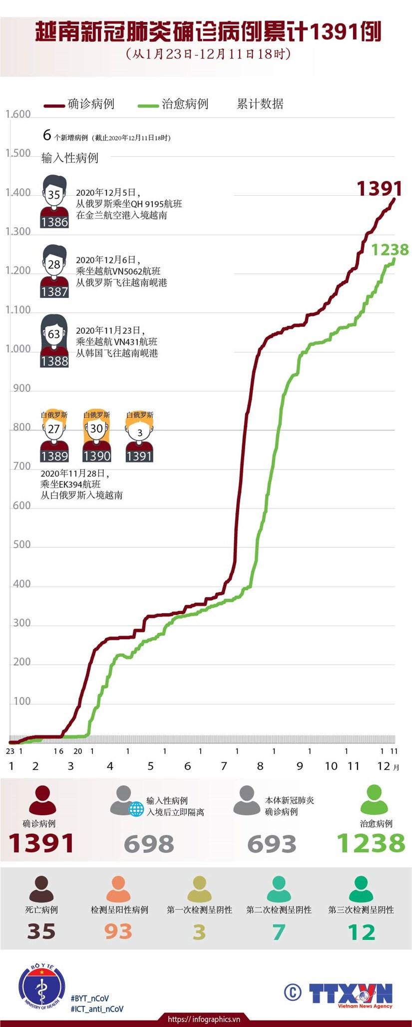 图表新闻:越南新冠肺炎确诊病例累计1391例 hinh anh 1