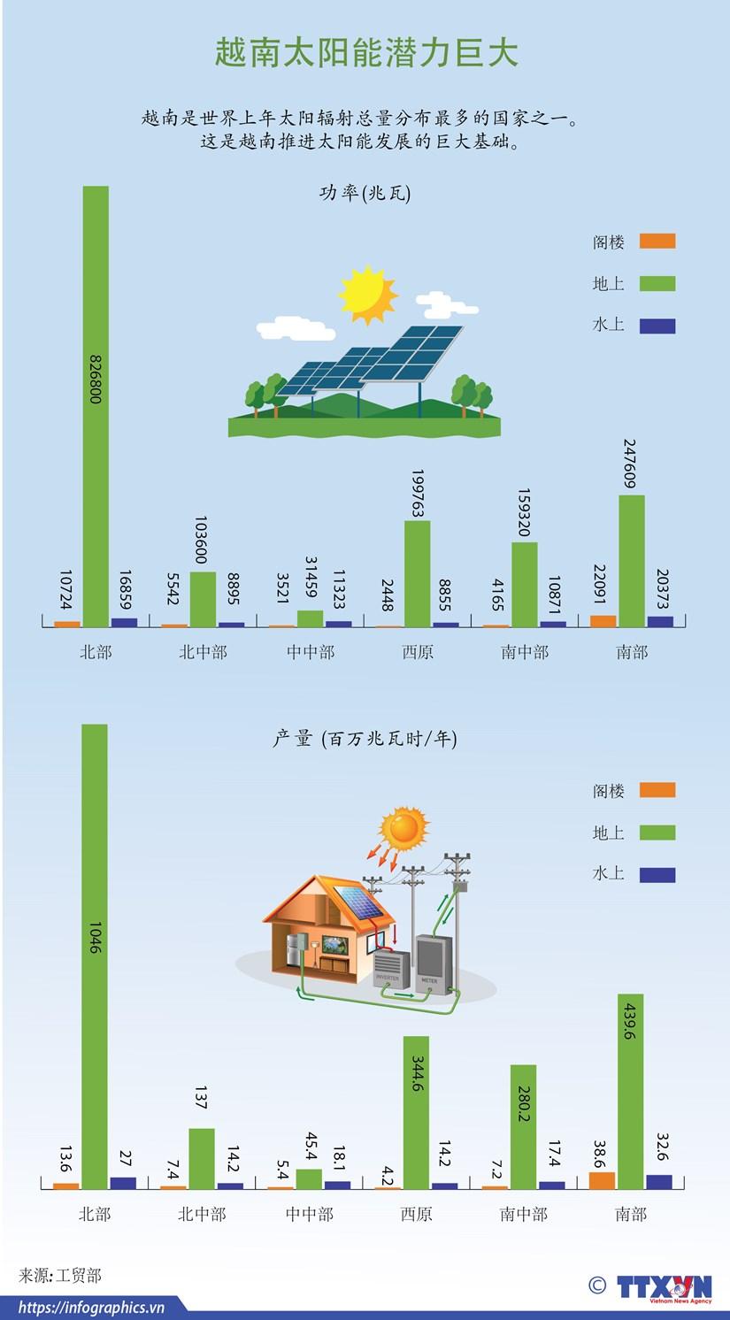 图表新闻:越南太阳能潜力巨大 hinh anh 1