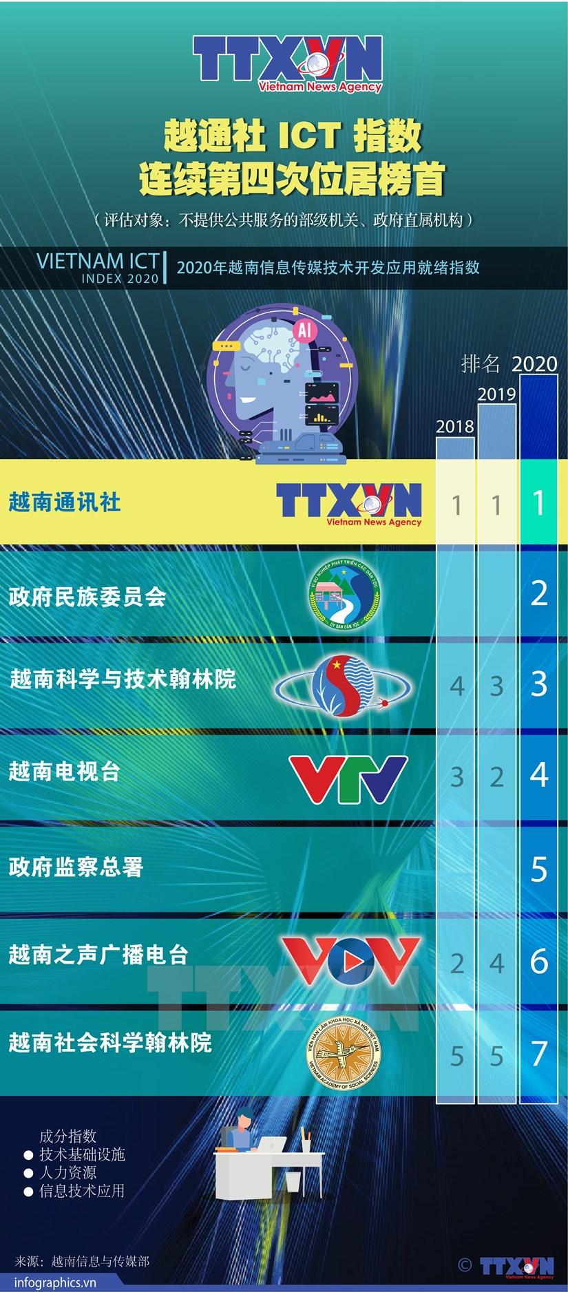 图表新闻:越通社 ICT 指数连续第四次位居榜首 hinh anh 1