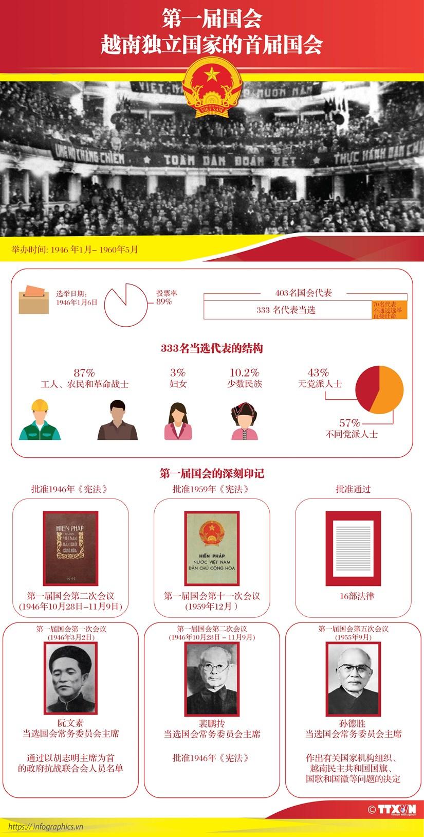 图表新闻:第一届国会——越南独立国家的首届国会 hinh anh 1