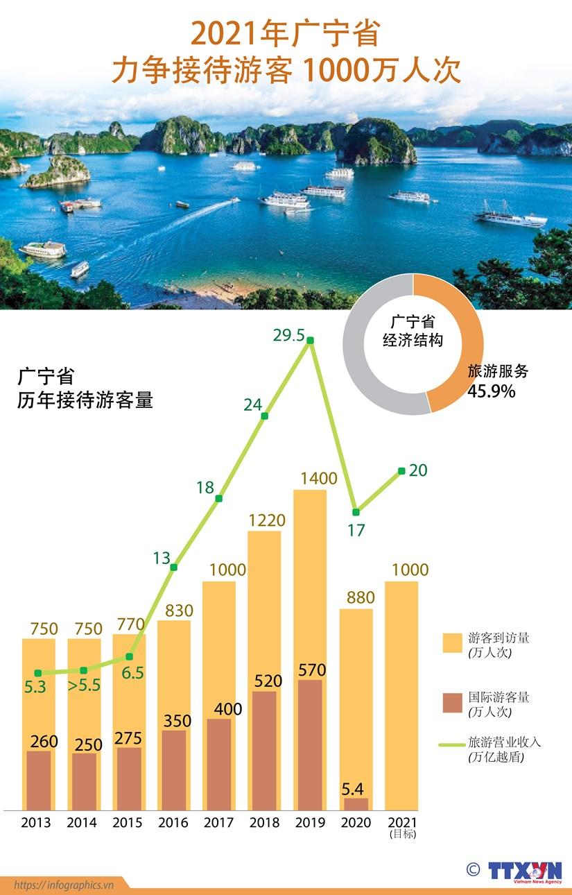 图表新闻:2021年广宁省力争街道游客1000万人次 hinh anh 1