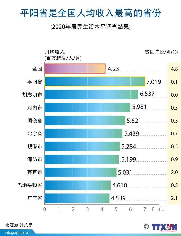 图表新闻:平阳省是全国人均收入最高的省份 hinh anh 1