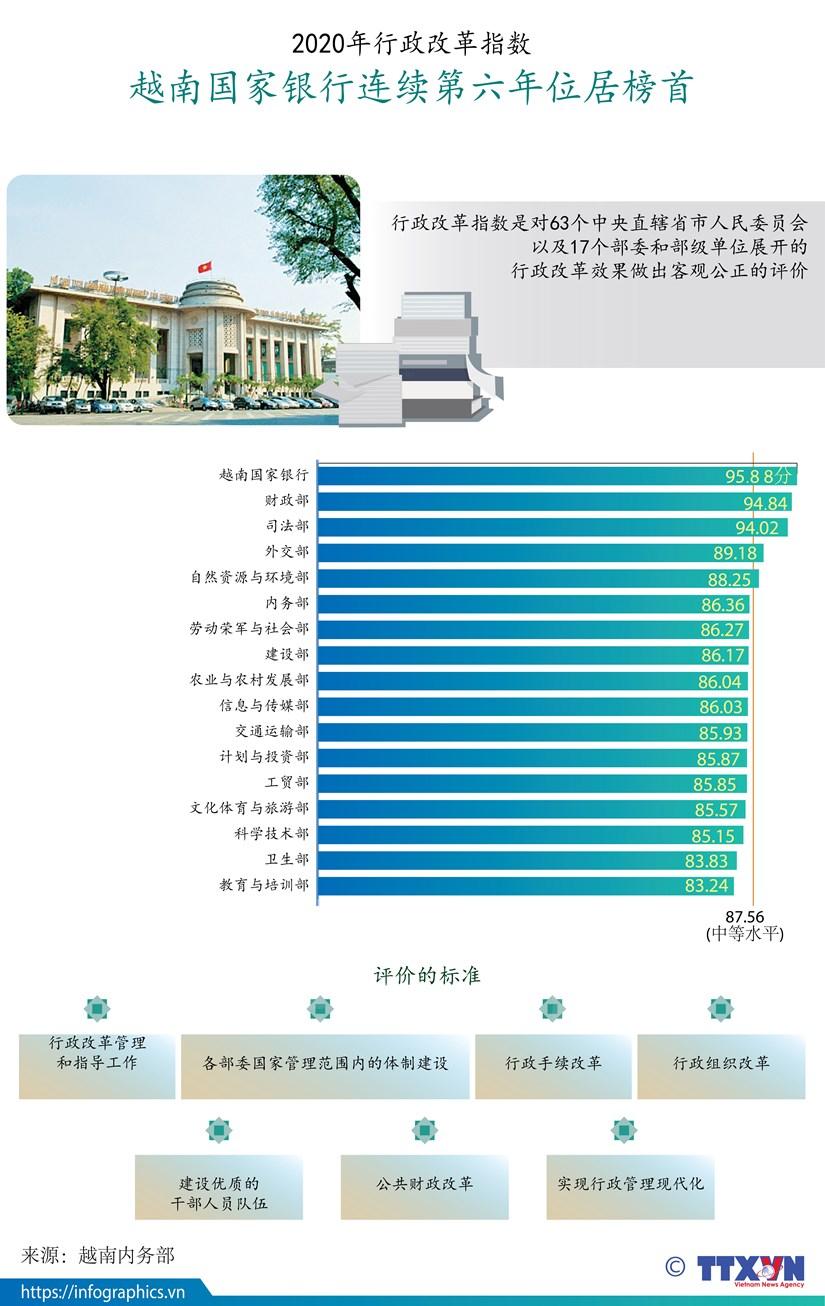 图表新闻:2020年行政改革指数公布 越南国家银行连续第六年位居榜首 hinh anh 1