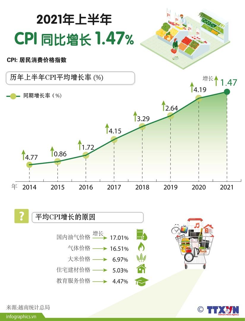 图表新闻:2021年上半年 CPI 同比增长1.47% hinh anh 1