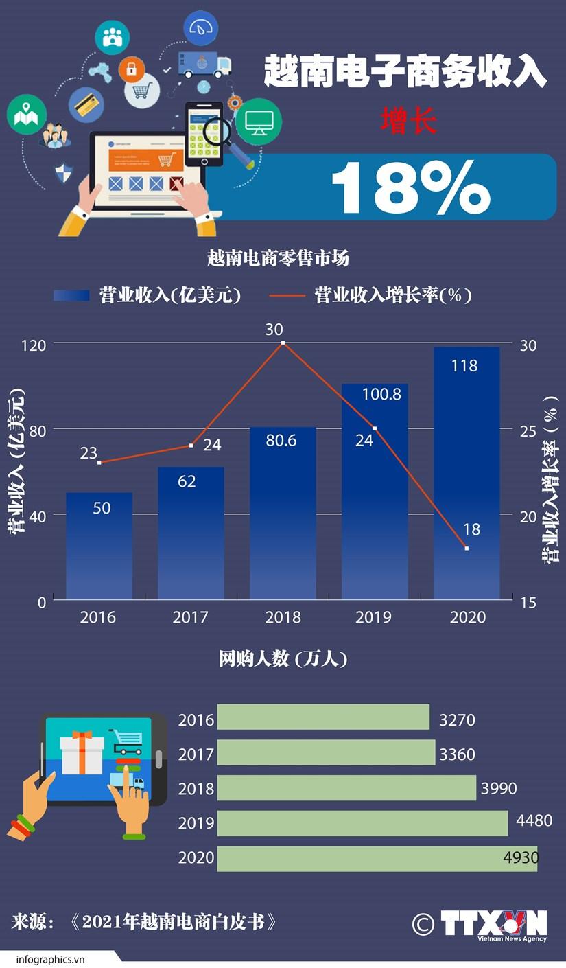 图表新闻:越南电子商务收入增长18% hinh anh 1