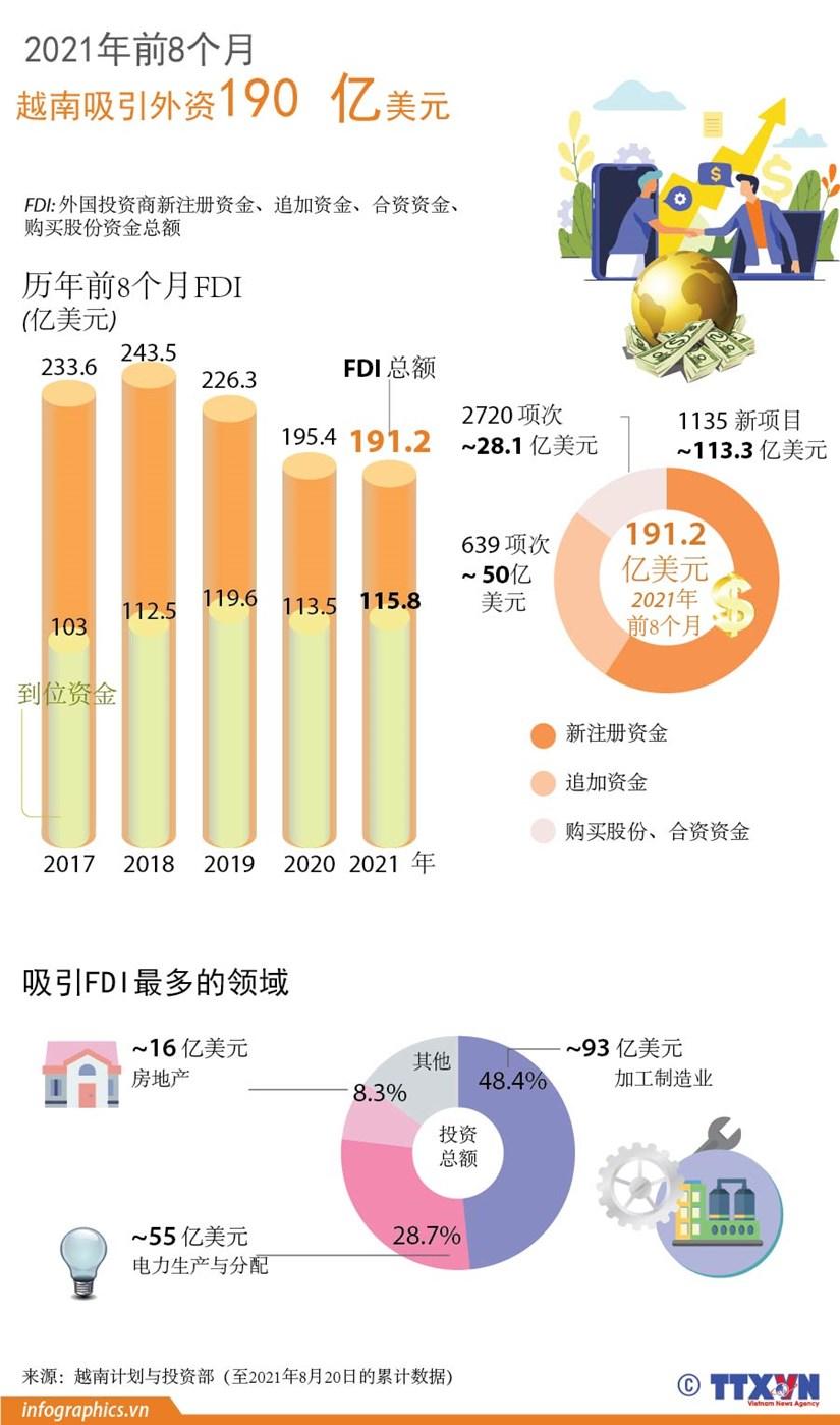 图表新闻:2021年前8个月越南吸引外资190亿美元 hinh anh 1