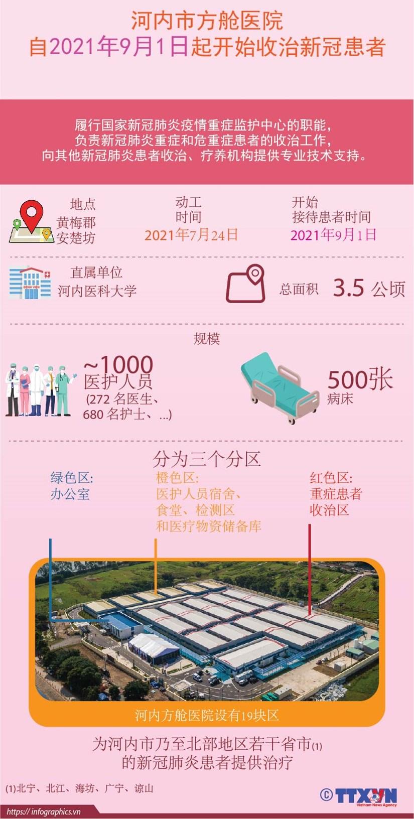 图表新闻:河内市方舱医院为河内与附近省份新冠肺炎患者提供治疗服务 hinh anh 1