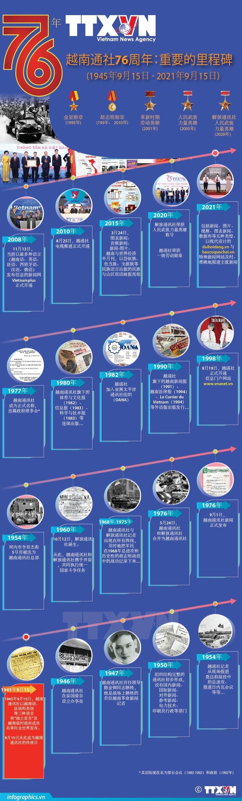 图表新闻:越南通讯社76周年:重要的里程碑 hinh anh 1