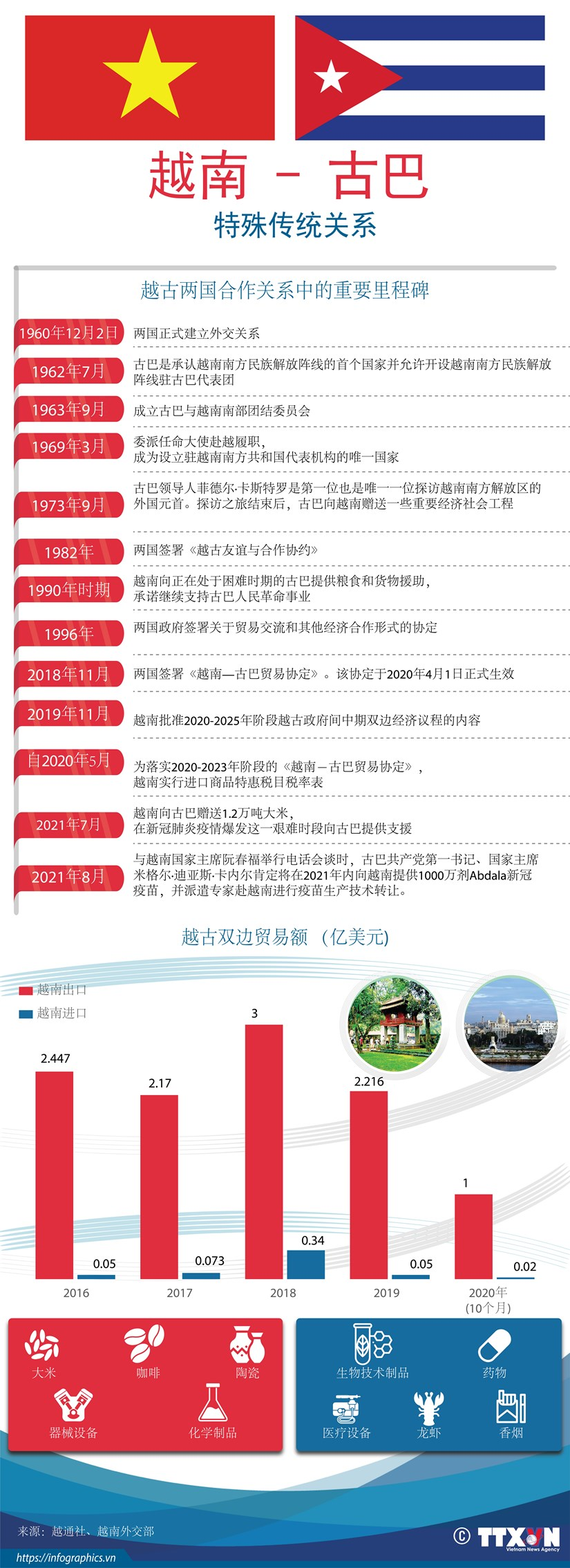 图表新闻:越南-古巴特殊传统关系 hinh anh 1