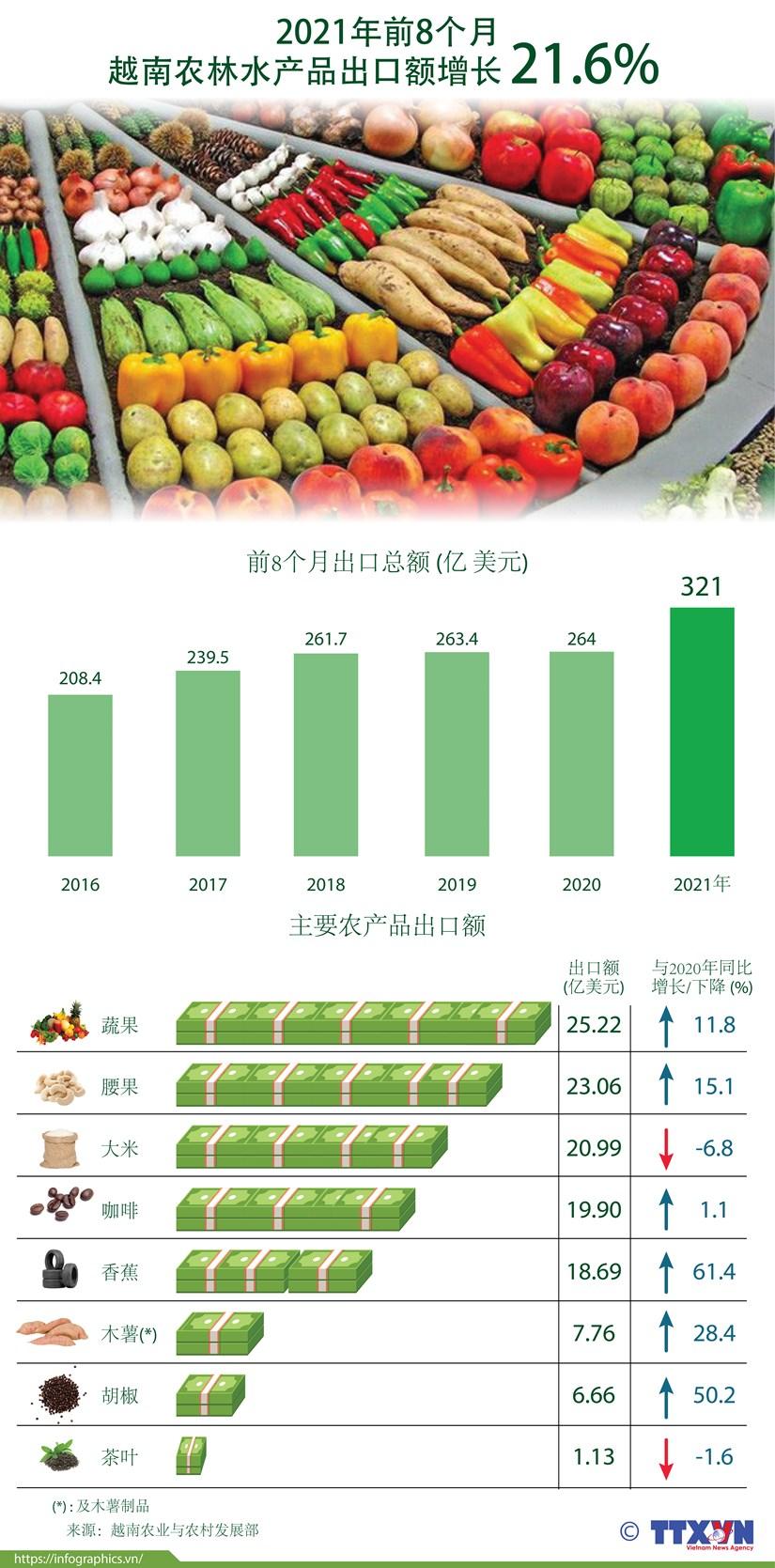 图表新闻:2021年前8个月越南农林水产品出口额增长21.6% hinh anh 1