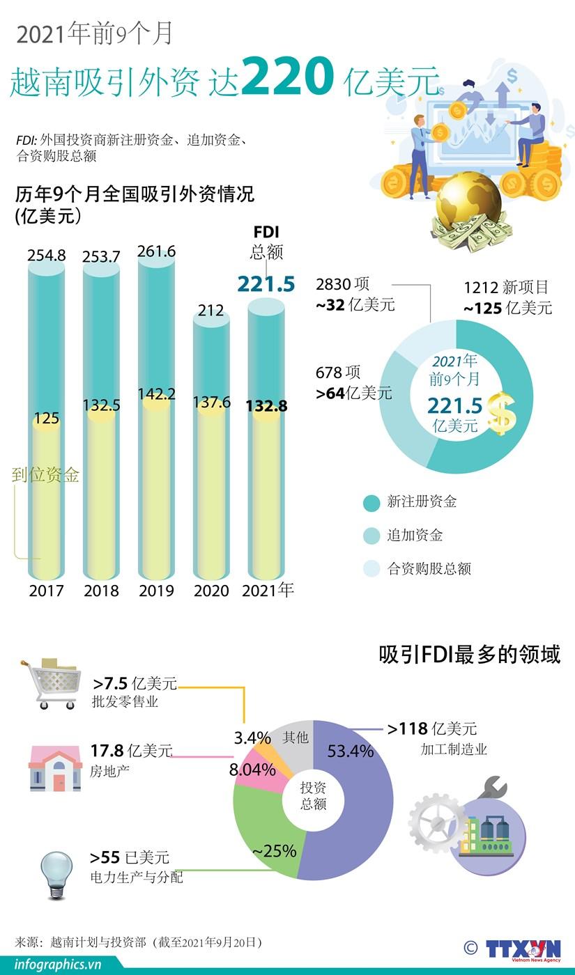 图表新闻:2021年前9个月越南吸引外资达220亿美元 hinh anh 1