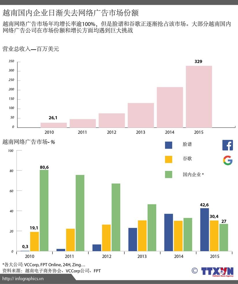 越南国内企业日渐失去网络广告市场份额 hinh anh 1