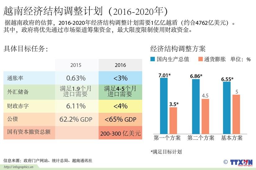 越南2016-2020年经济结构调整计划 hinh anh 1