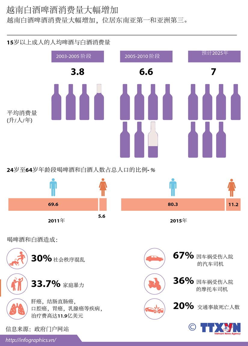 越南白酒啤酒消费量大幅增加 hinh anh 1