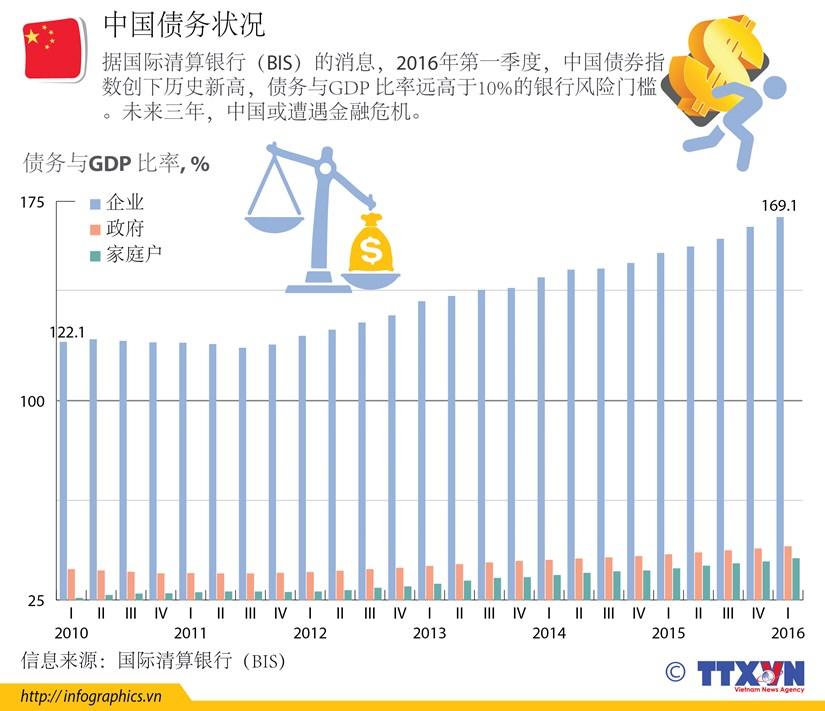 中国债务状况 hinh anh 1