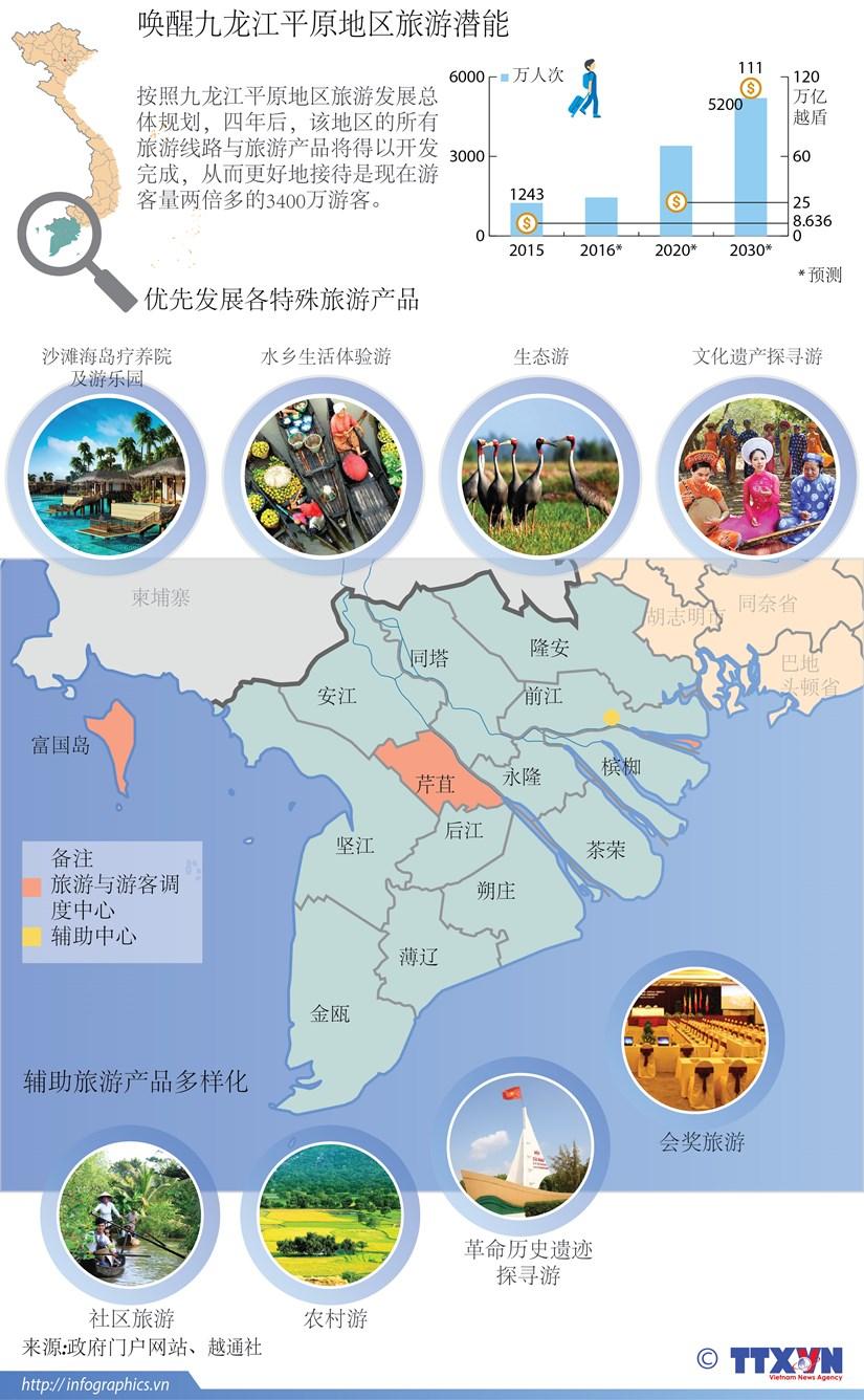 唤醒九龙江平原地区旅游潜能 hinh anh 1