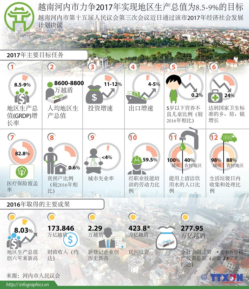 越南河内市力争2017年实现地区生产总值为8.5-9%的目标 hinh anh 1
