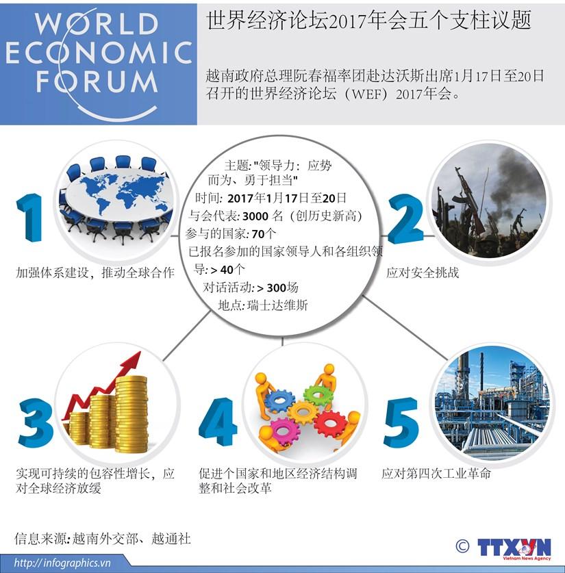 世界经济论坛2017年会五个支柱议题 hinh anh 1