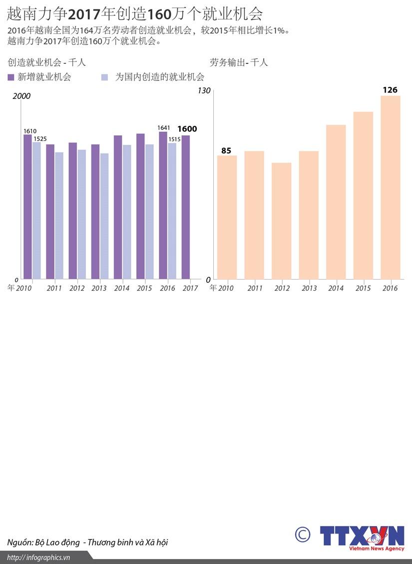 越南力争2017年创造160万个就业机会 hinh anh 1