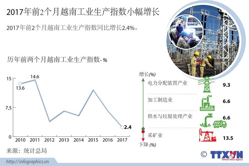 2017年前2个月越南工业生产指数小幅增长 hinh anh 1