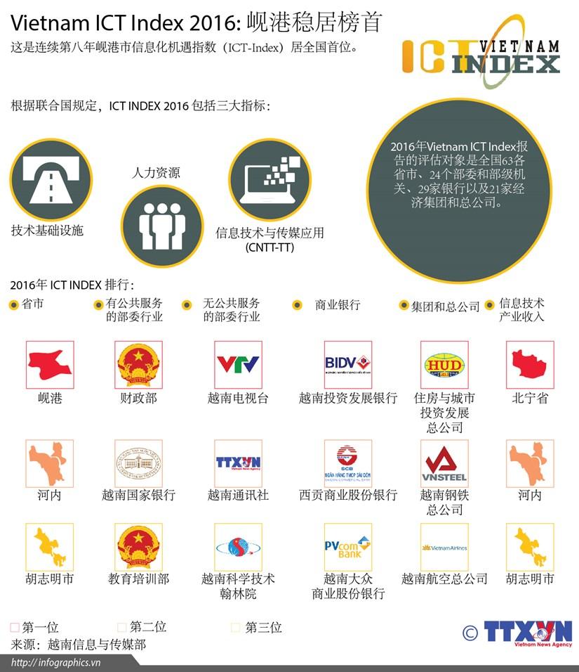 Vietnam ICT Index 2016: 岘港稳居榜首 hinh anh 1